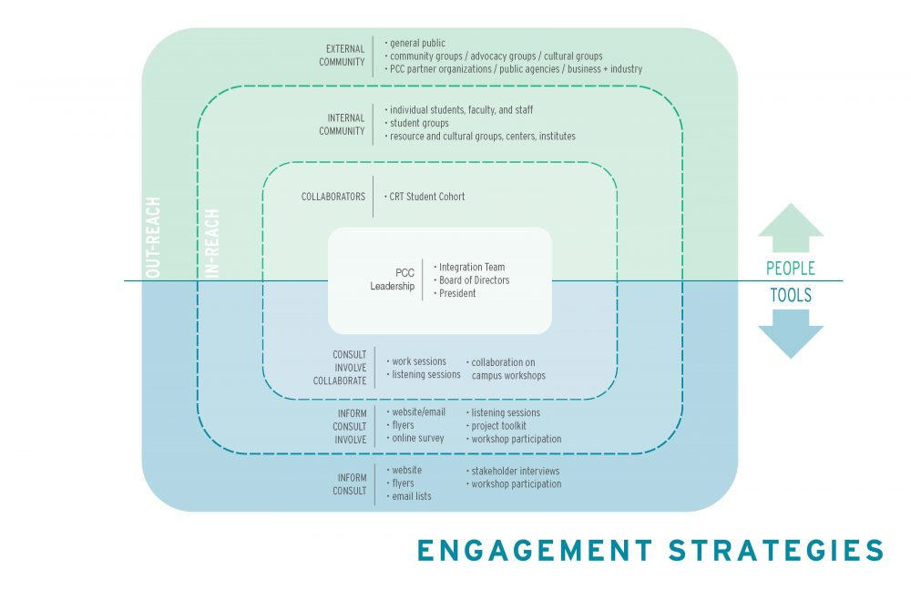 Concentric chart of engagement strategies for internal and external stakeholders