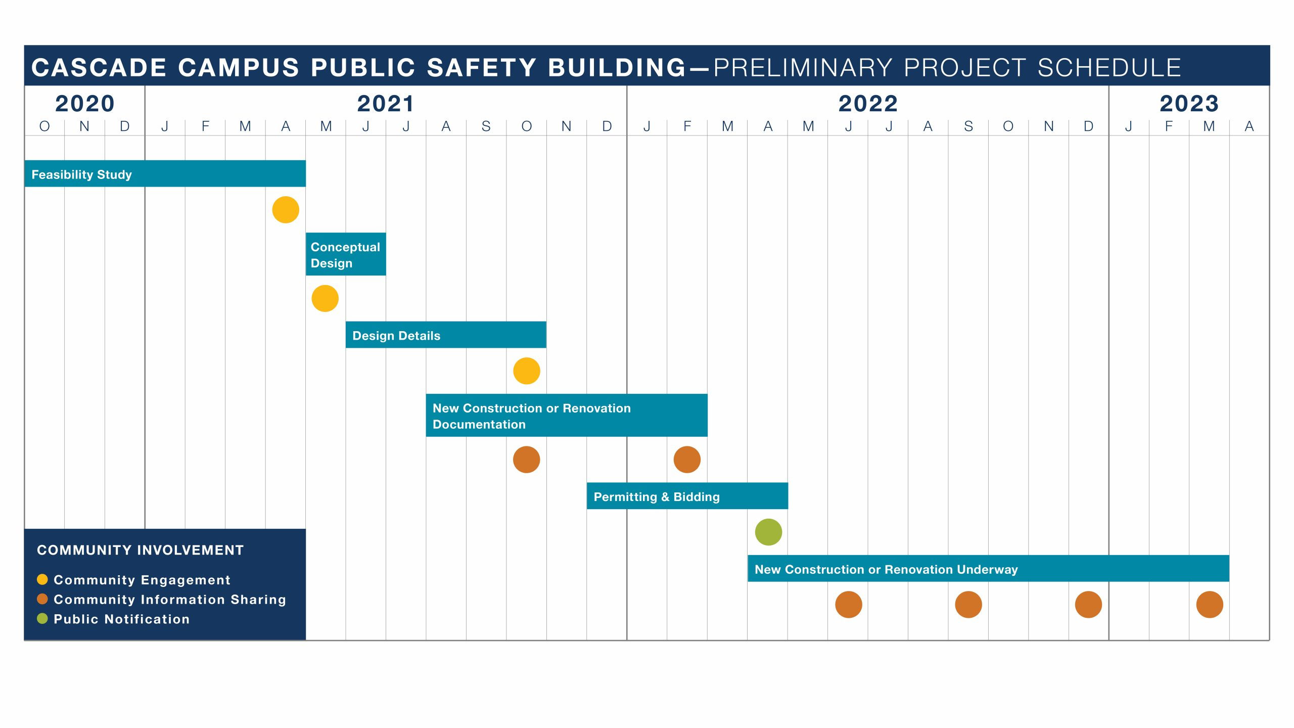 Cascade Public Safety building project schedule