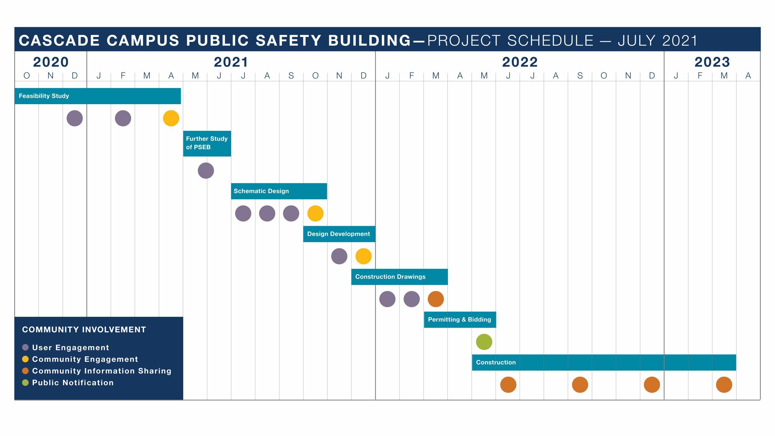Public Safety Offices Redevelopment schedule_210802