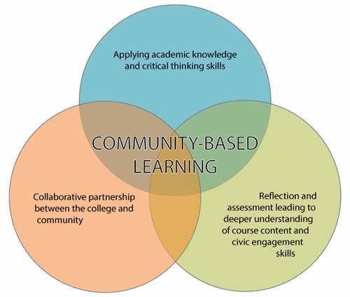 Collaborative Based Teaching ~ Program history community based learning at pcc