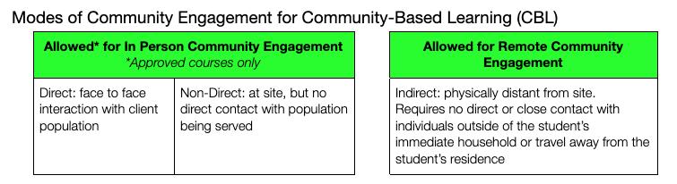 Modes of Community Engagement