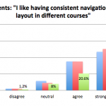 Student Preference about consistent navigation and layout in online courses. Chart of data located in preceding table.