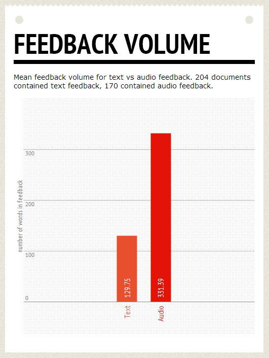 Feedback volume