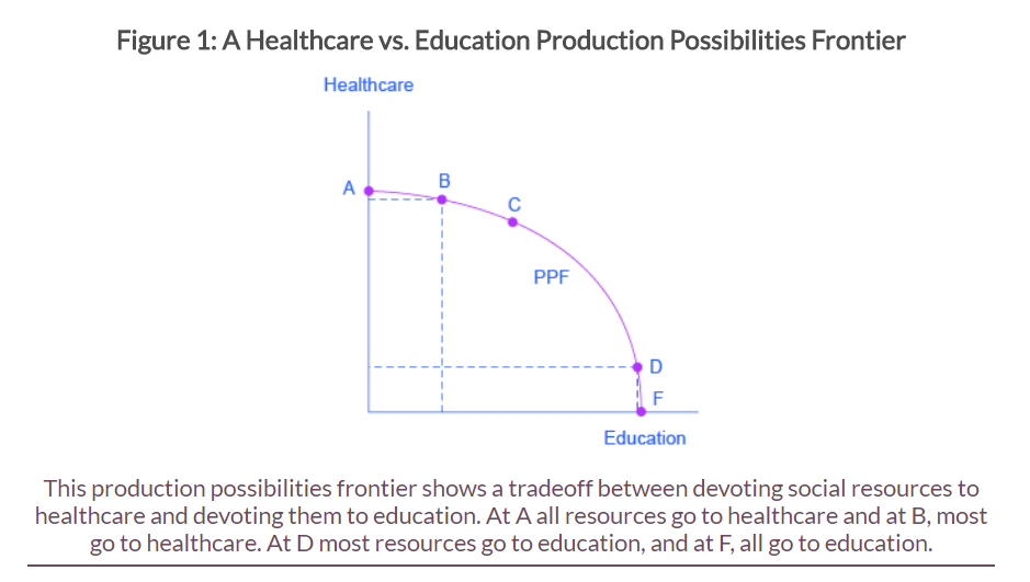 A image of an image (production possibilities curve) that has an image title: Figure 1: A healthcare vs. Education Production Possibilities Frontier. The image also illustrates a fairly detailed caption as well.