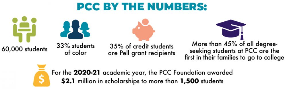 PCC by the numbers graphic