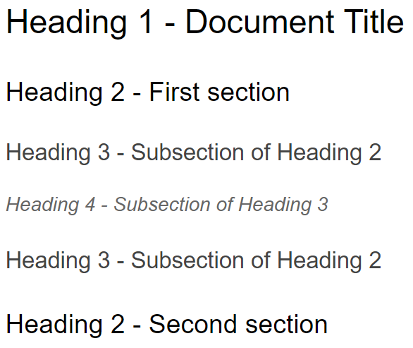 An image illustrating the hierarchy of headings in Google Docs with Arial font. Heading 1 is the title, Heading 2 is the first section, Heading 3 is as subsection of heading 2, Heading 4 is a subsection of heading 3, Heading 3 is a subsection of heading 2 or the first section, Heading 2 is a the second main section of document, etc.
