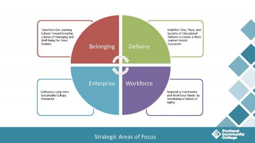 A graphic laying out the four areas of focus in Strategic Planning