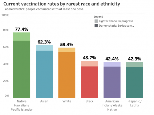 racial equity chart on vaccines