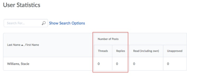 User statistics shows the number of threads and posts created and read for each user
