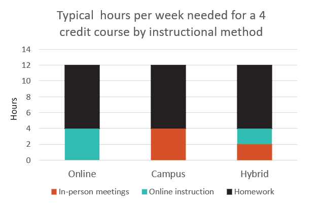 A typical 4 credit hybrid course has 2 hours of in-person instruction, 2 hours of online instruction, and 8 hours of homework.