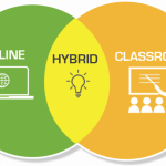 hybrid graphic showing concentric circles for online, classroom and hybrid