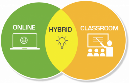 What S Up With Hybrids At Pcc Online Learning At Pcc