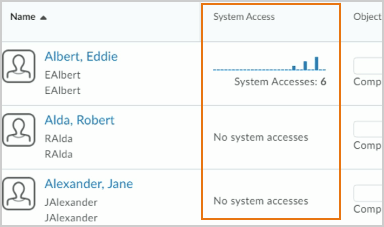 Class Progress dashboard showing System Access indicator
