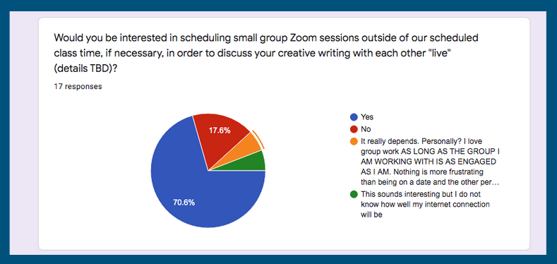 Pie chart showing student responses about meeting in zoom