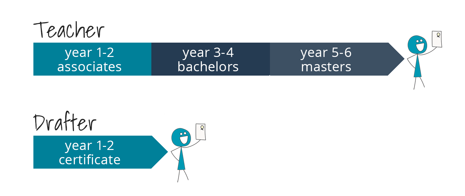 two timelines for two careers: career 1 teacher has 2 years for associate, 2 more for bachelors, and two more for masters - 6 years total. Second career: Drafter has two years for a certificate.