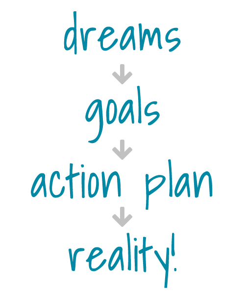 Dreams goals action plan reality