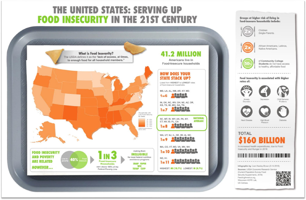 student sample: food insecurity