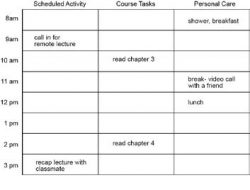 schedule grid , with tasks broken into three categories: scheduled activity (e.g. call info remote lecture), course task (e.g. read chapter three), and personal care (e.g. shower, breakfast)