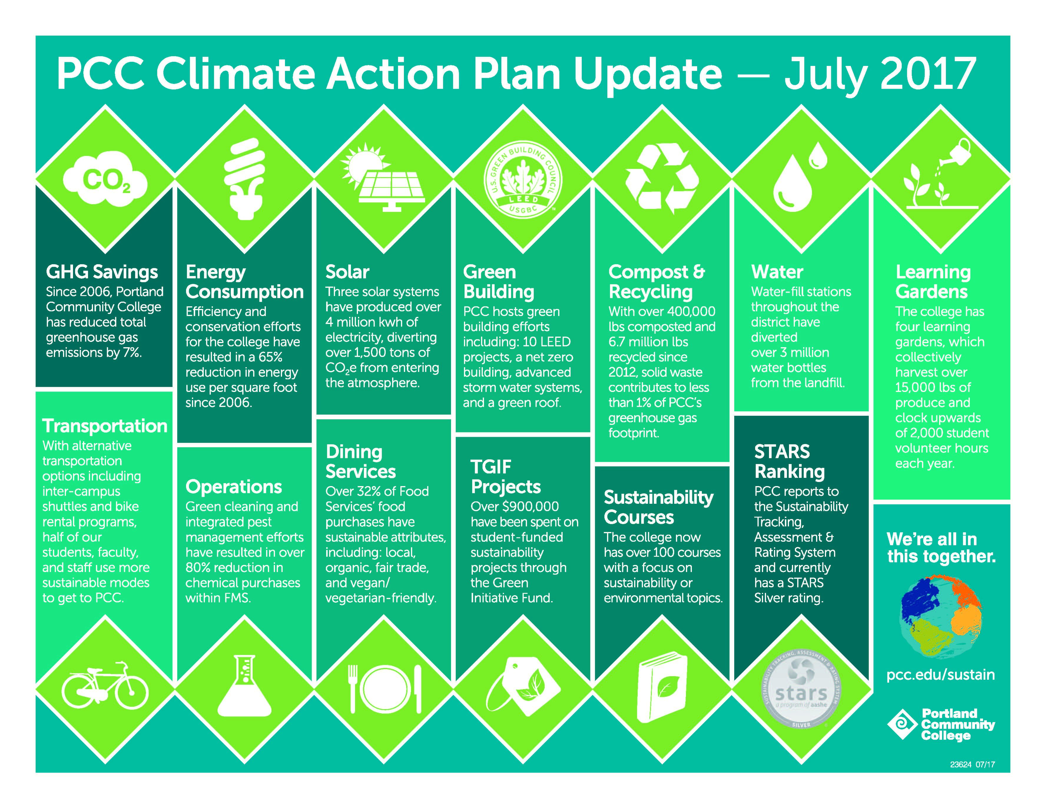 2017 Climate Action Plan Update