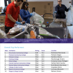 AASHE 2018 Sustainable Campus Report PCC