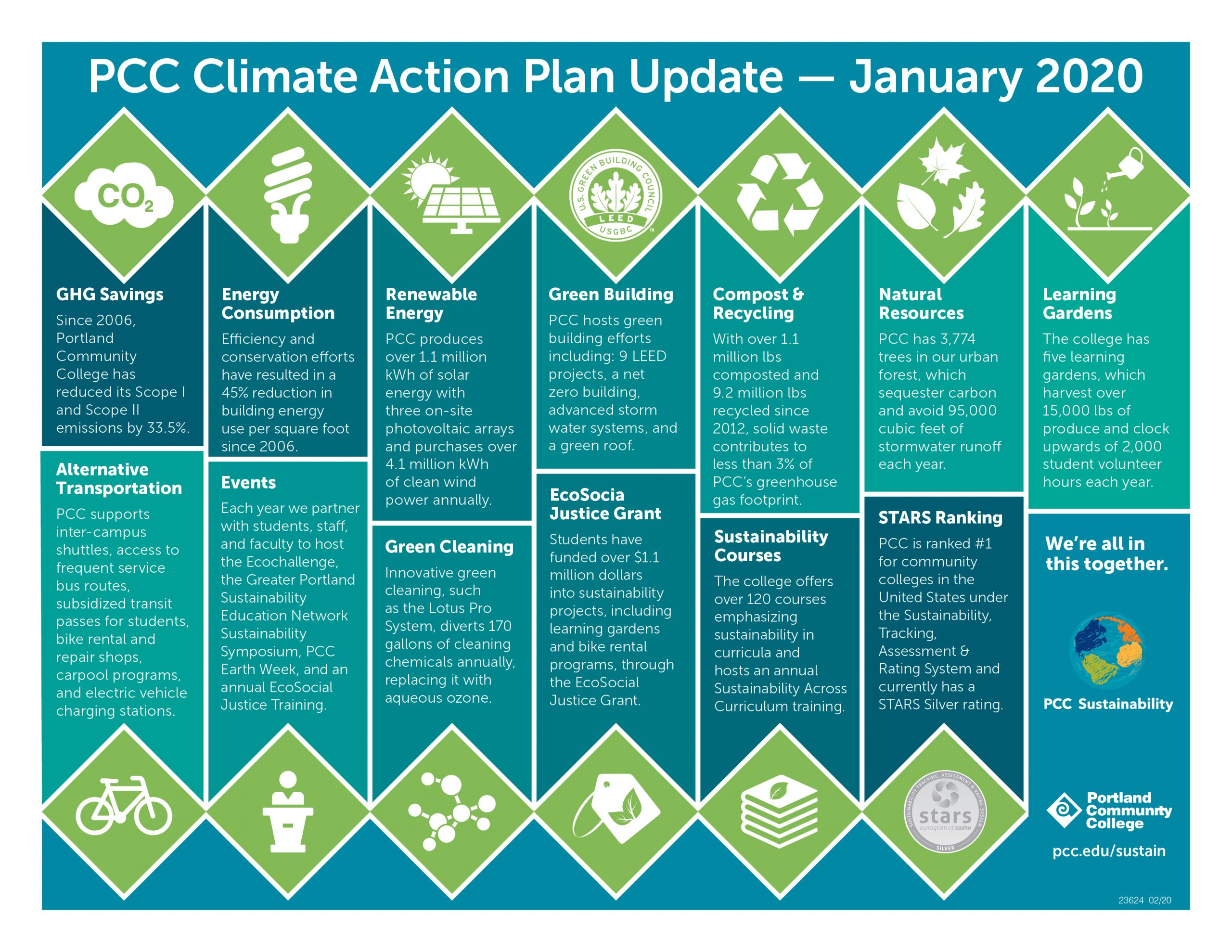 PCC's Climate Action Plan Update January 2020 Flyer