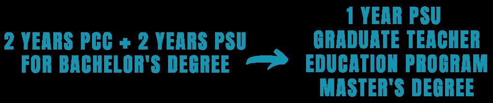PCC, PSU degree path