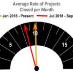 Project close rate chart