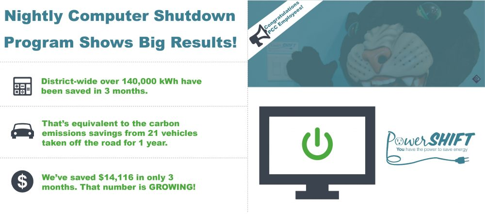 Project Powershift saved $14K