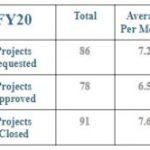 FY Project Statistics