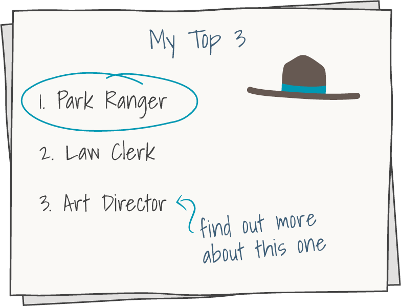 list titled My Top 3 with three items: 1 Park Ranger. 2 Law Clerk. 3 Art Director. Item 1 is circled, and there is a note after art director to find out more about this one