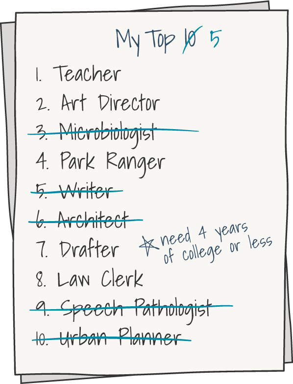 List titled My Top 5. Some items are crossed out. 1 Teacher. 2 Art Director. 3 crossed out Microbiologist. 4 Park Ranger. 5 crossed out Writer. 6 crossed out Architect. 7 Drafter. 8 Law Clerk. 9 crossed out Speech Pathologist. 10 crossed out Urban Planner. There is a note next to list: must need 4 years of college or less