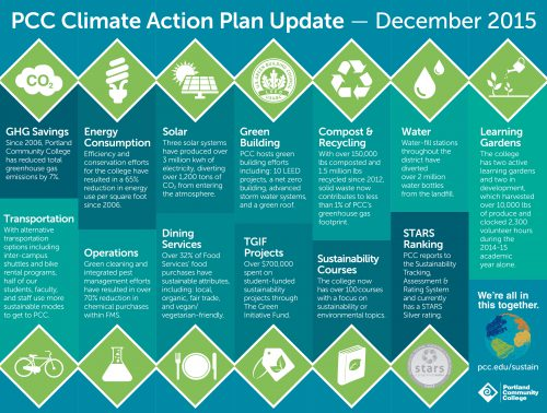 Sustainable purchasing is part of PCC's Climate Action Plan.