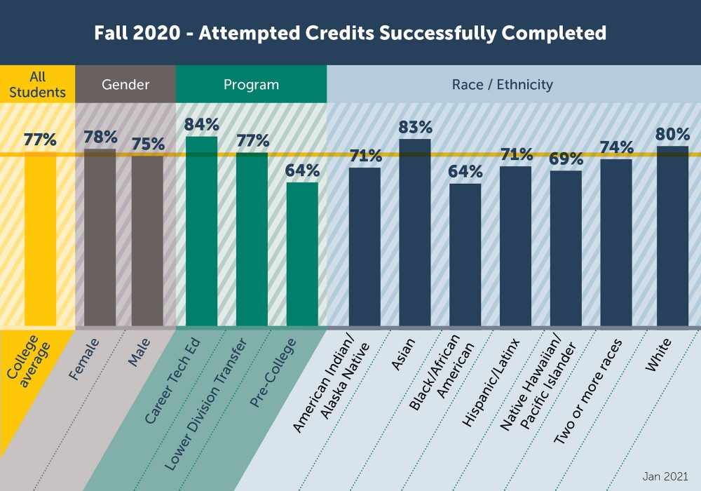 Fall 2020 attempted credits successfully completed graphic